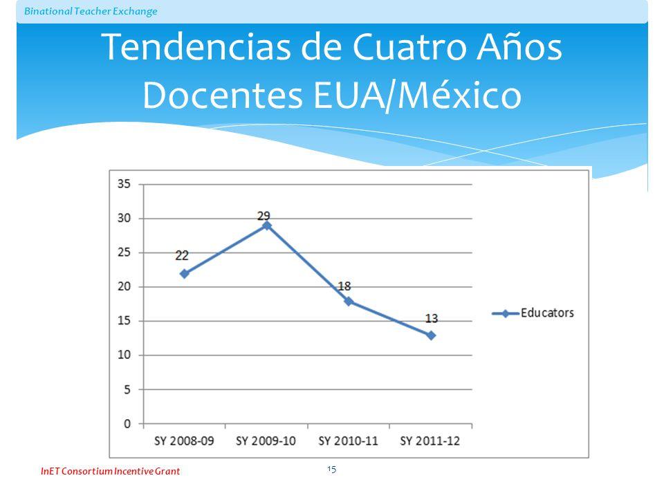 Tendencias de Cuatro Años Docentes EUA/México