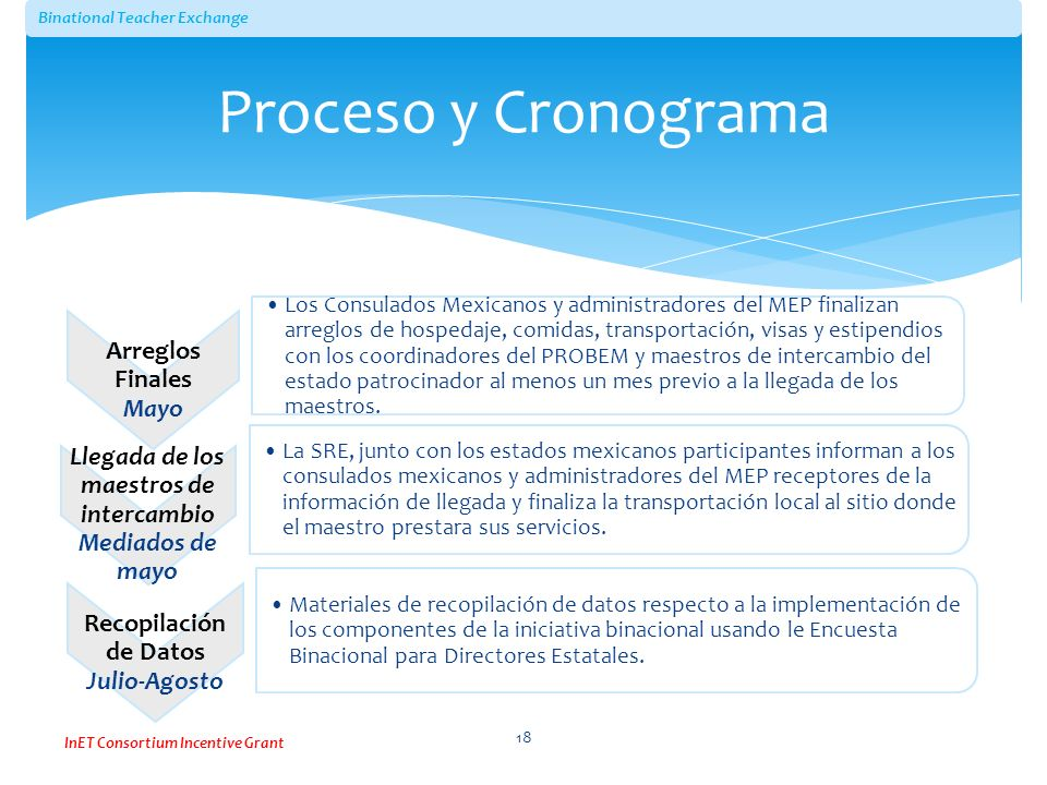 Proceso y Cronograma Arreglos Finales. Mayo.