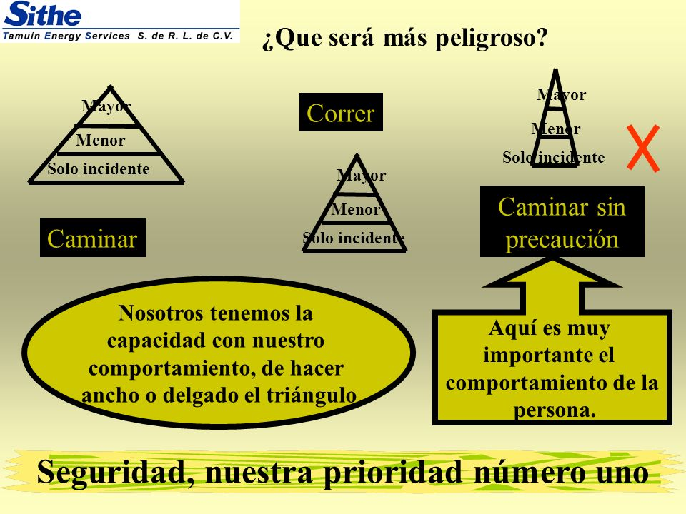 comportamiento, de hacer ancho o delgado el triángulo