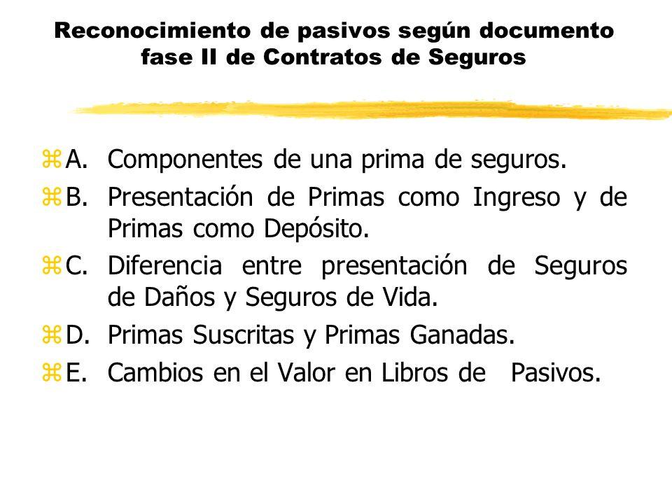 A. Componentes de una prima de seguros.
