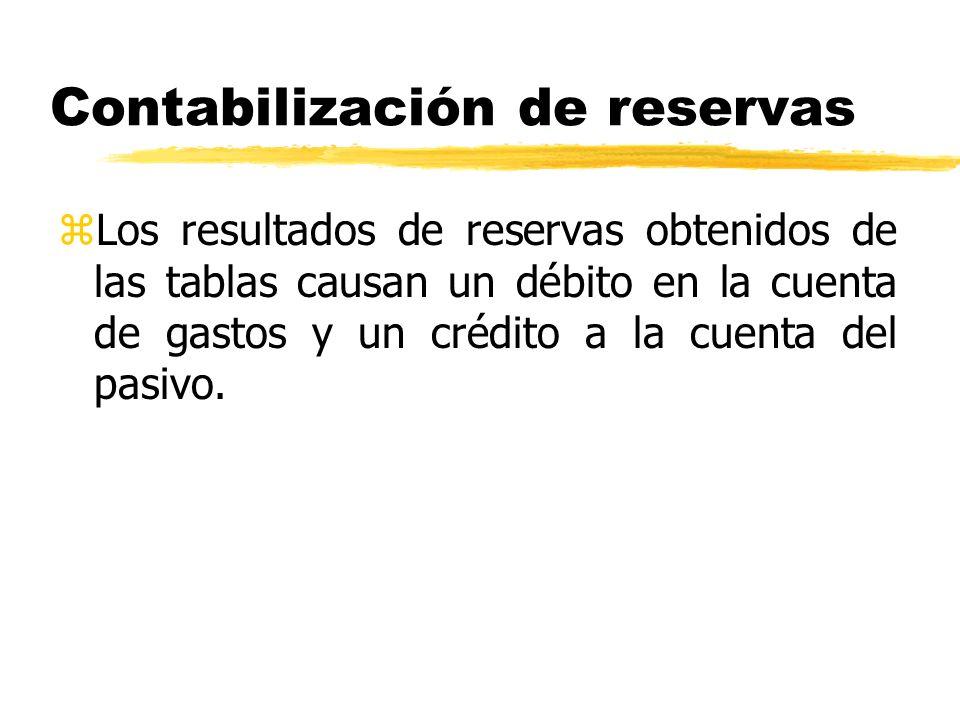 Contabilización de reservas