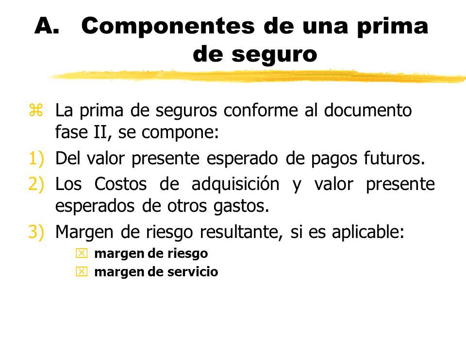A. Componentes de una prima de seguro