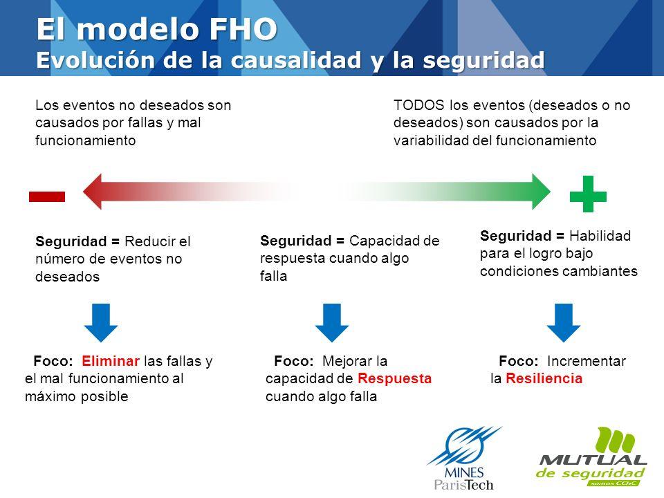 El modelo FHO Evolución de la causalidad y la seguridad
