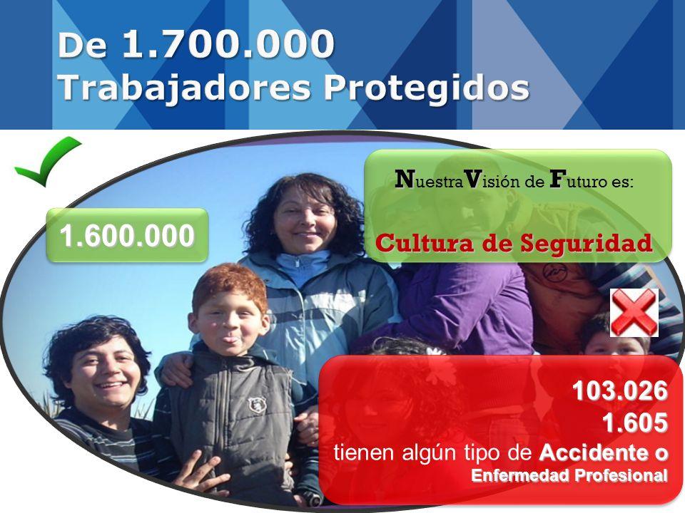 De 1.700.000 Trabajadores Protegidos