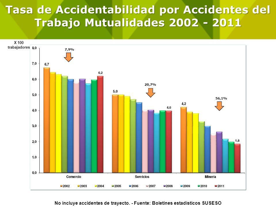 Tasa de Accidentabilidad por Accidentes del Trabajo Mutualidades 2002 - 2011