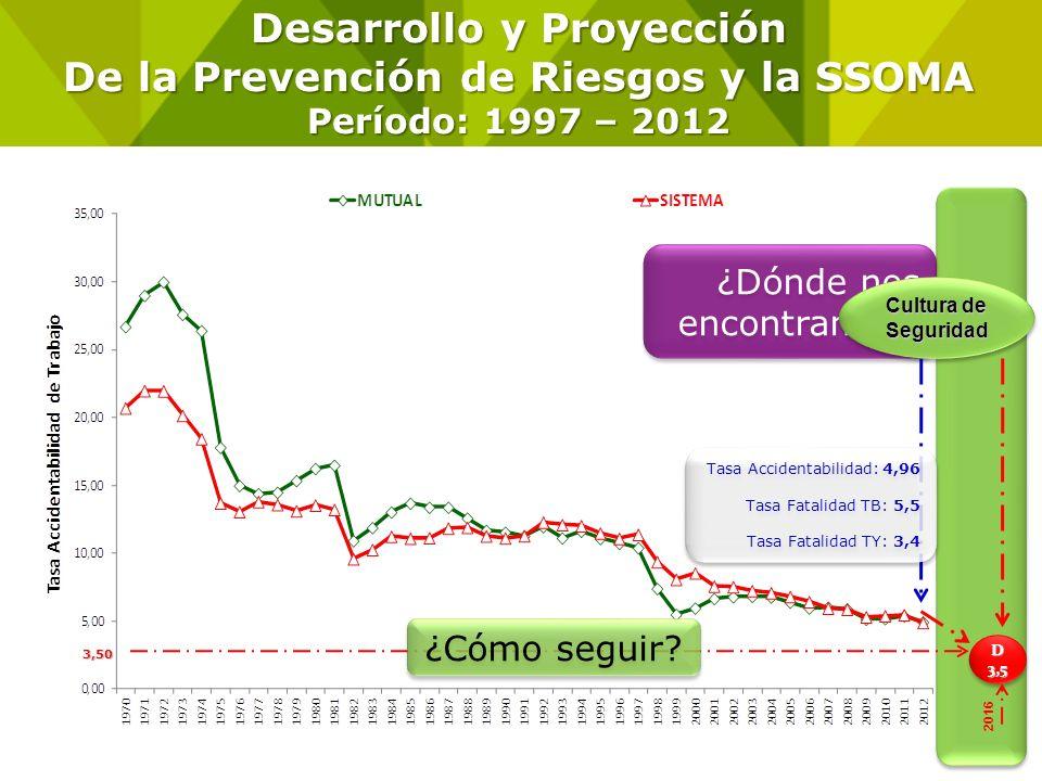 Desarrollo y Proyección De la Prevención de Riesgos y la SSOMA