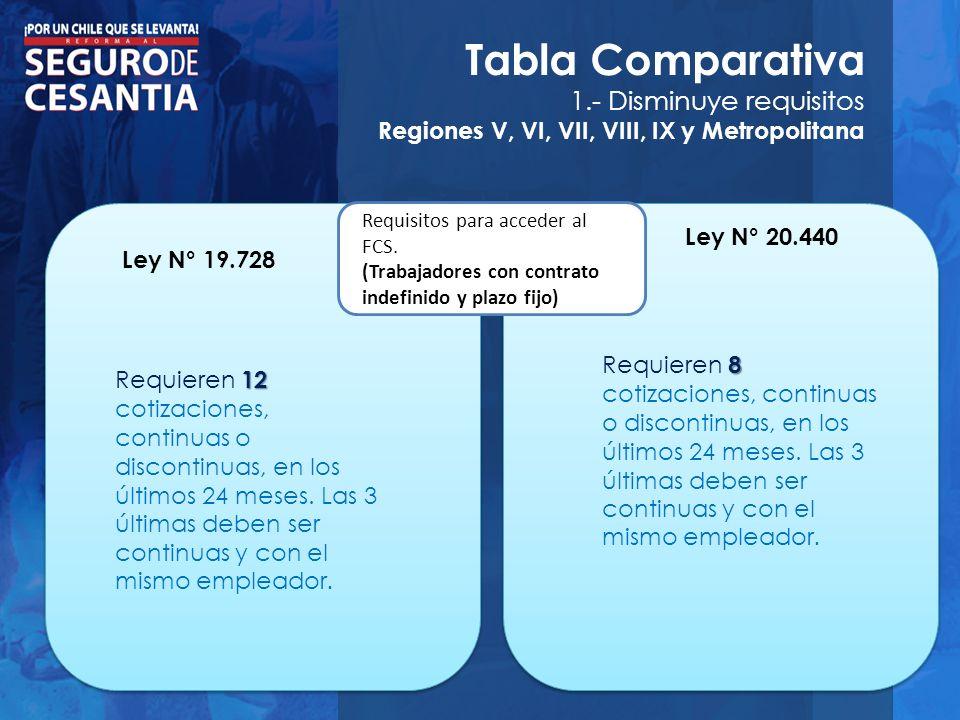 Tabla Comparativa 1.- Disminuye requisitos Regiones V, VI, VII, VIII, IX y Metropolitana