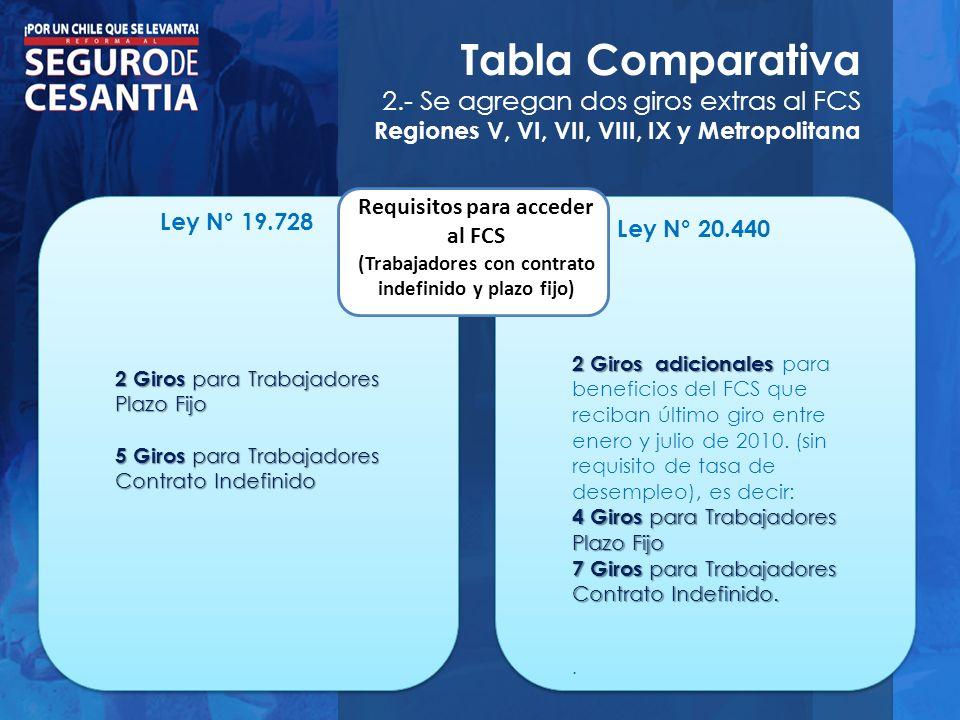 Tabla Comparativa 2.- Se agregan dos giros extras al FCS Regiones V, VI, VII, VIII, IX y Metropolitana