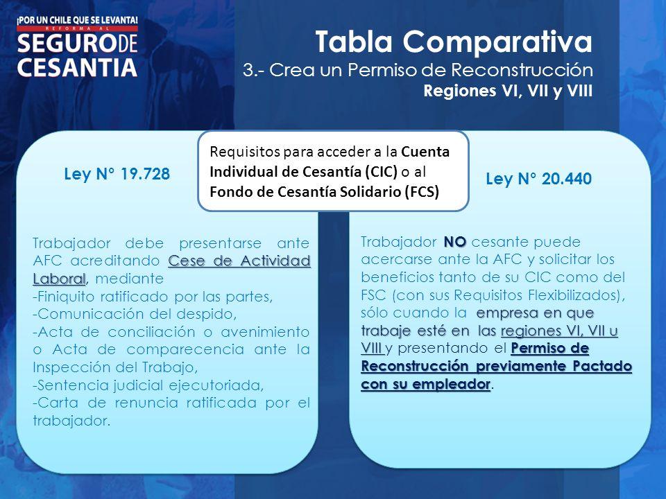 Tabla Comparativa 3.- Crea un Permiso de Reconstrucción Regiones VI, VII y VIII