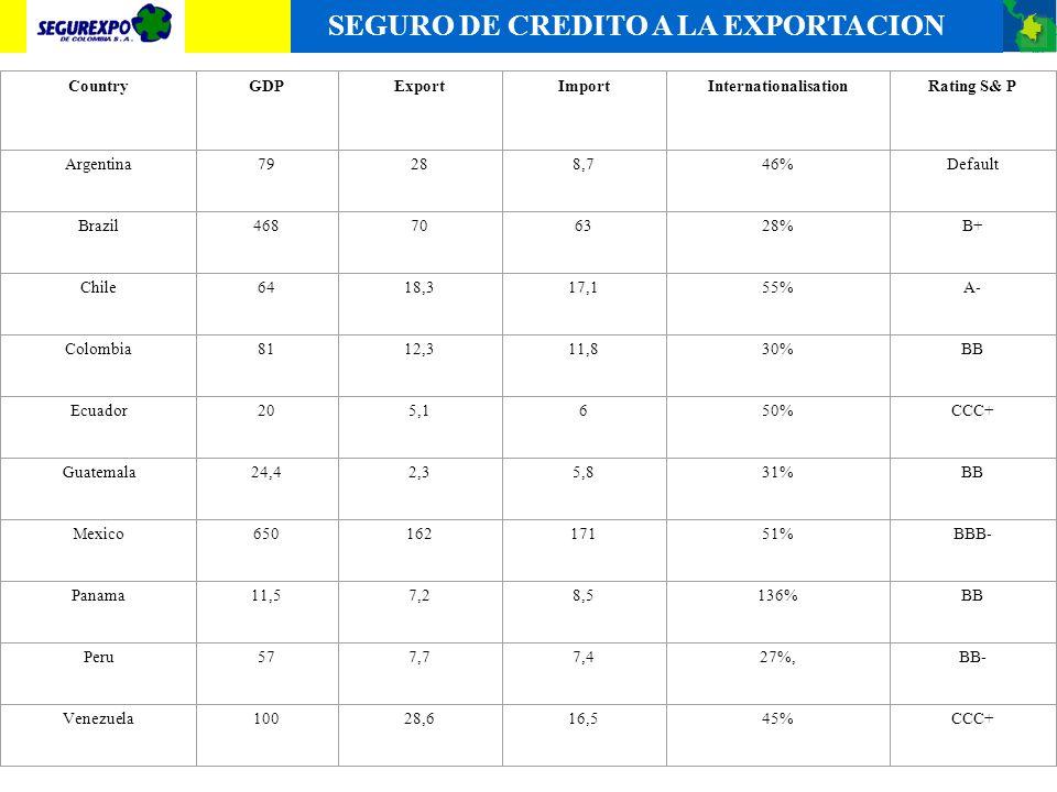 SEGURO DE CREDITO A LA EXPORTACION