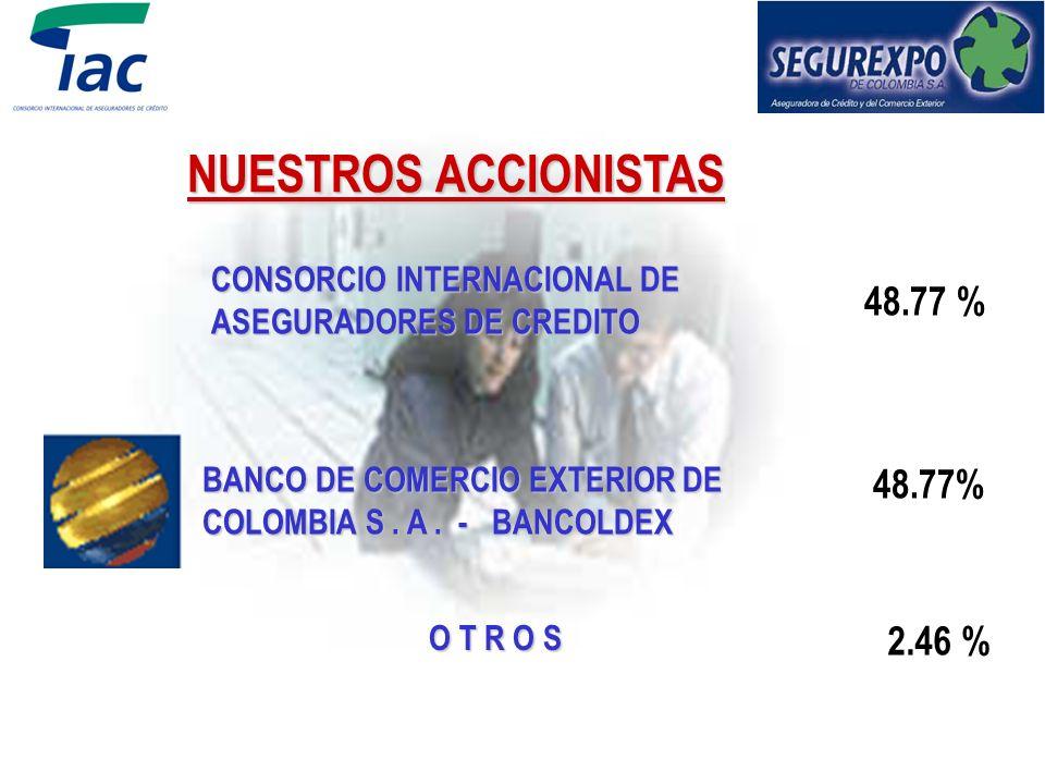 NUESTROS ACCIONISTAS 48.77 % 48.77% 2.46 % CONSORCIO INTERNACIONAL DE