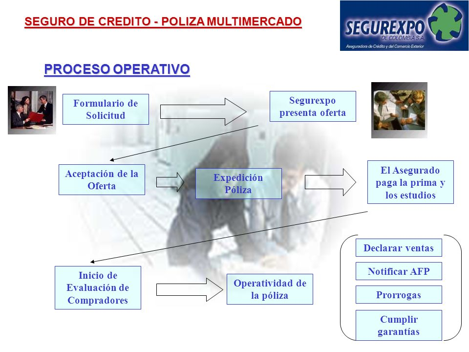 PROCESO OPERATIVO SEGURO DE CREDITO - POLIZA MULTIMERCADO