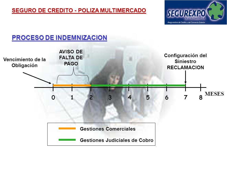 Configuración del Siniestro Vencimiento de la Obligación