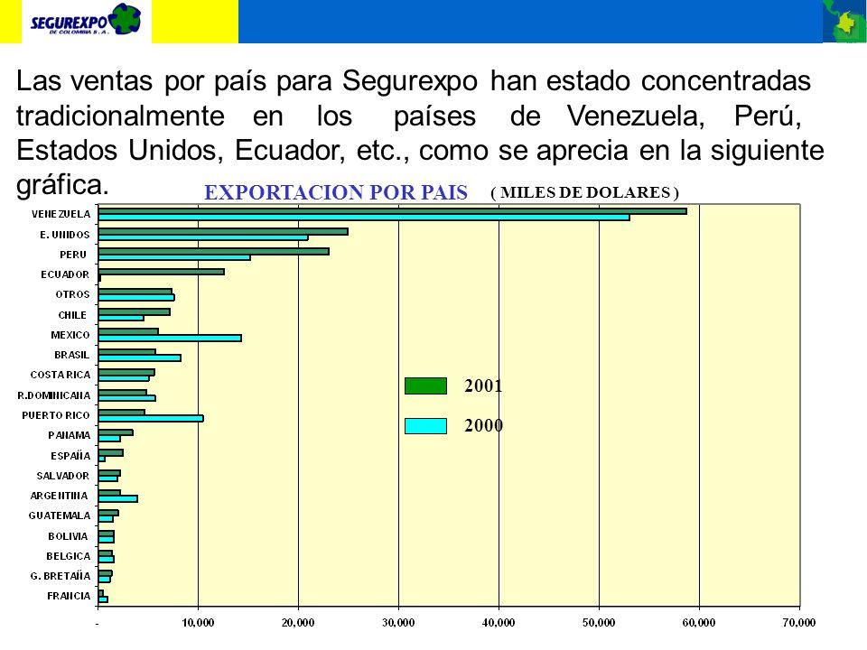 Las ventas por país para Segurexpo han estado concentradas