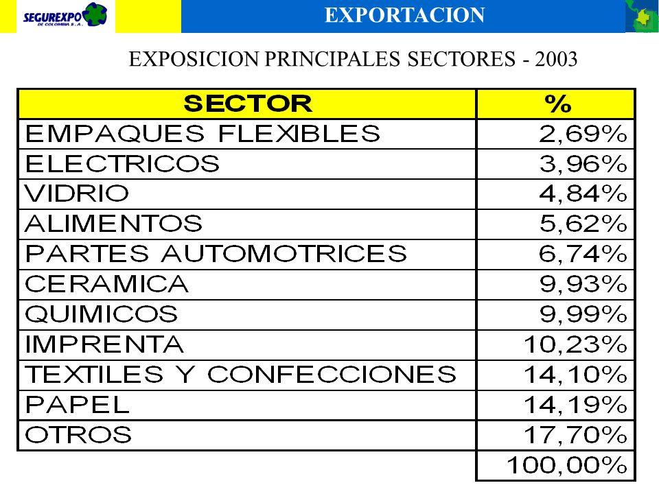 EXPOSICION PRINCIPALES SECTORES - 2003