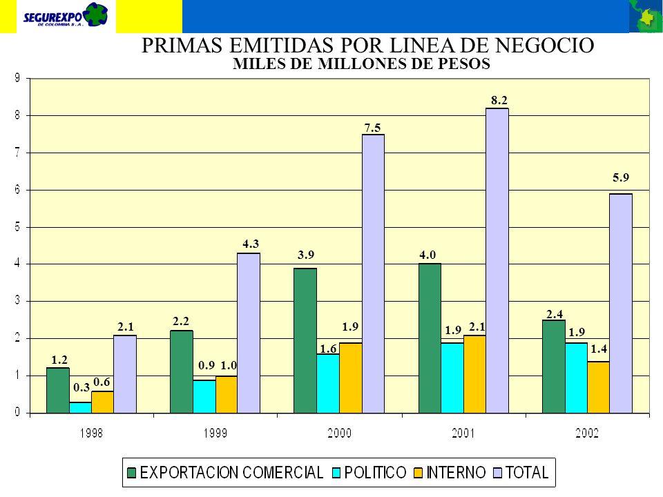 PRIMAS EMITIDAS POR LINEA DE NEGOCIO