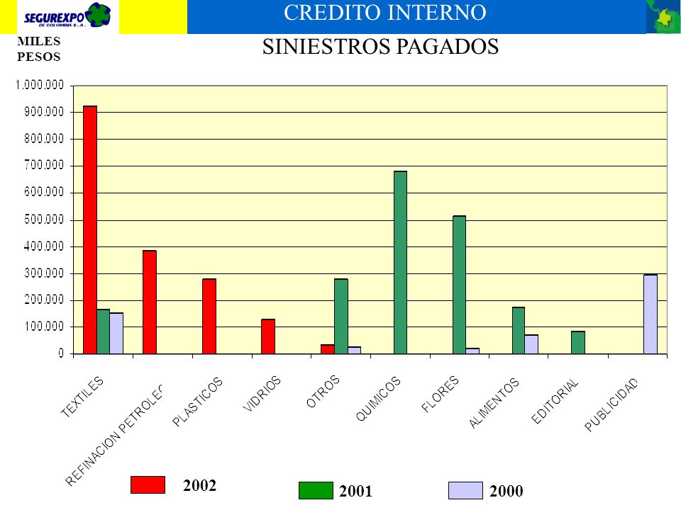 CREDITO INTERNO SINIESTROS PAGADOS 2002 2001 2000 MILES PESOS