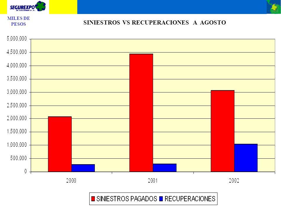 SINIESTROS VS RECUPERACIONES A AGOSTO