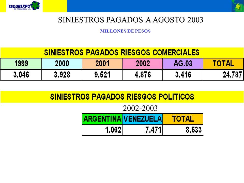 SINIESTROS PAGADOS A AGOSTO 2003