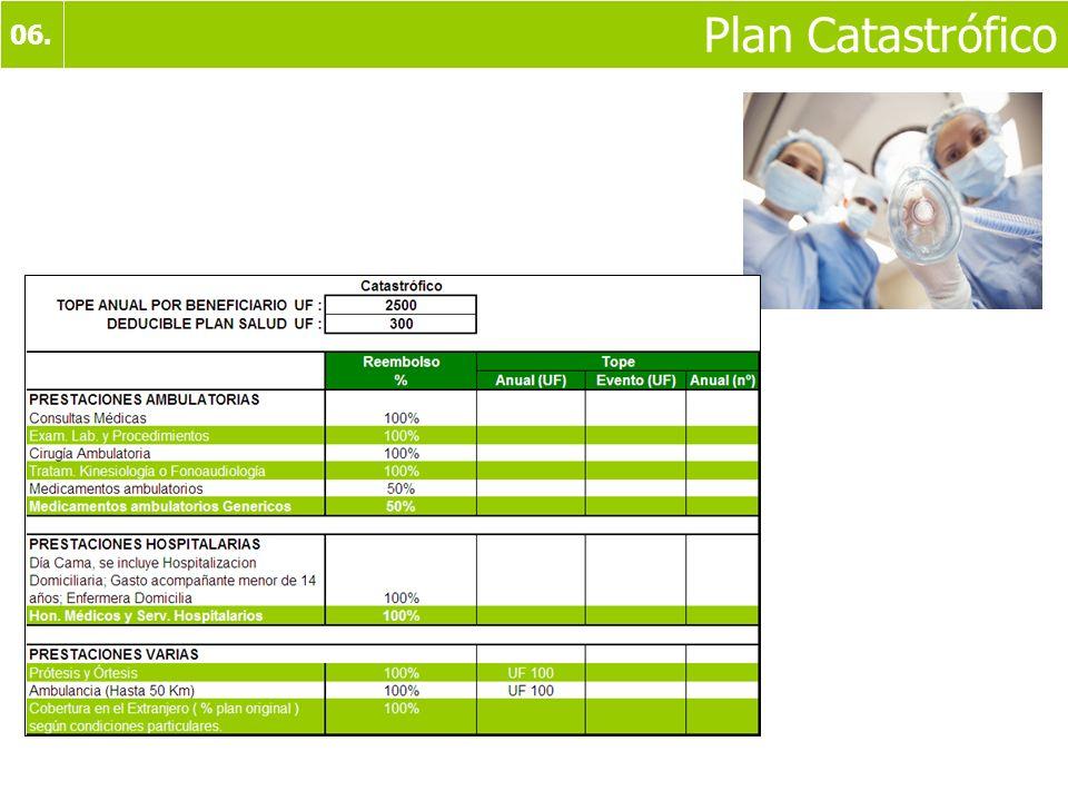 06. Plan Catastrófico