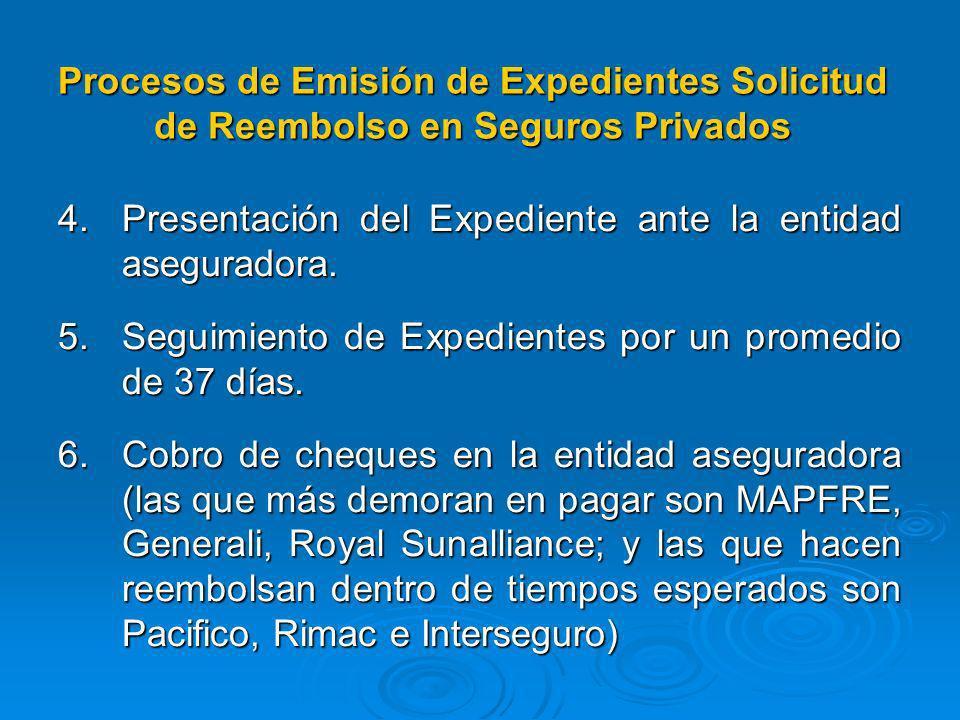 Procesos de Emisión de Expedientes Solicitud de Reembolso en Seguros Privados