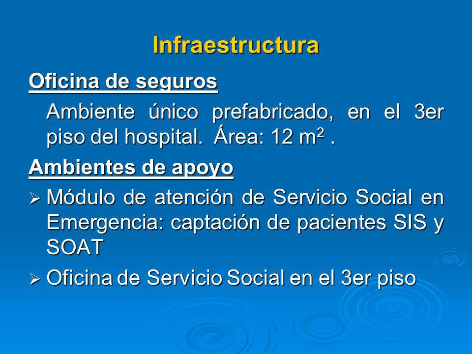 Infraestructura Oficina de seguros