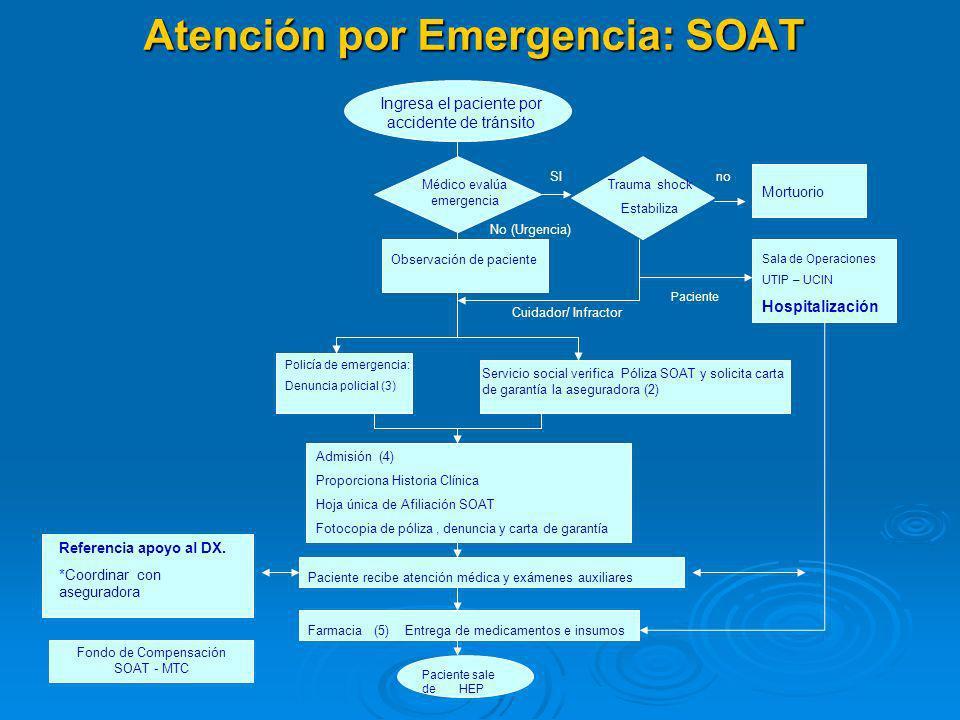 Atención por Emergencia: SOAT