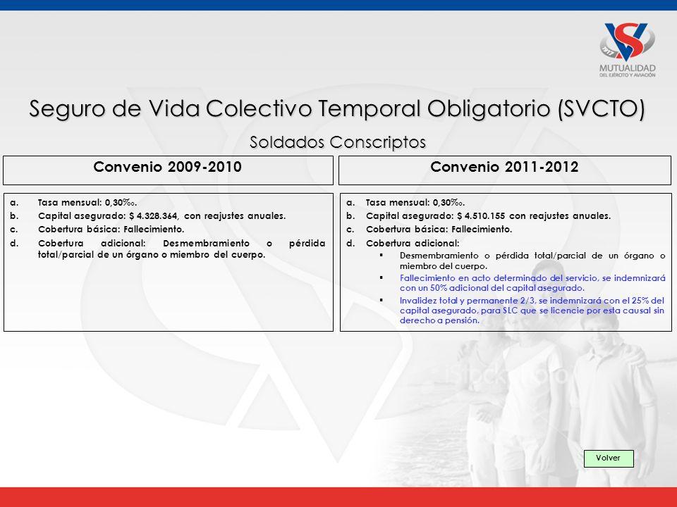 Seguro de Vida Colectivo Temporal Obligatorio (SVCTO)