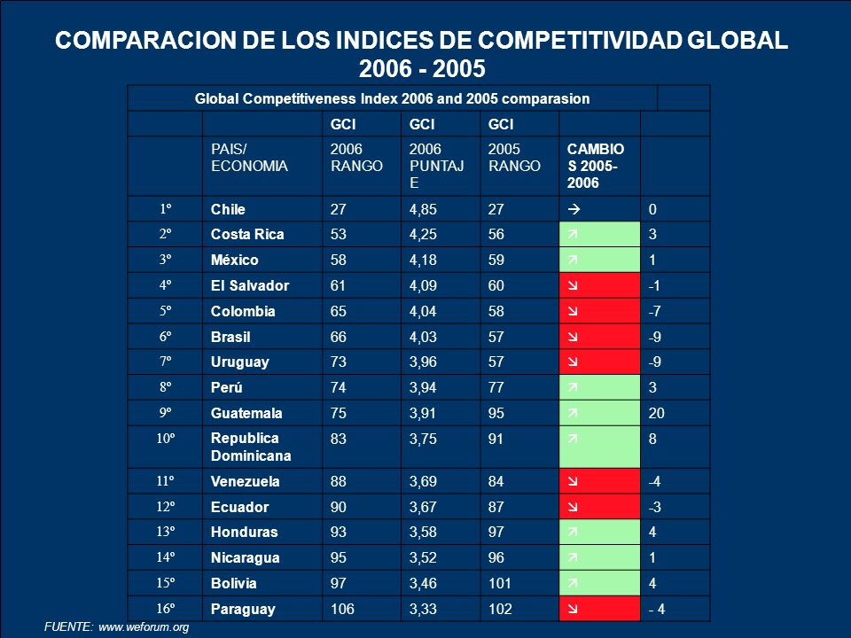 COMPARACION DE LOS INDICES DE COMPETITIVIDAD GLOBAL 2006 - 2005