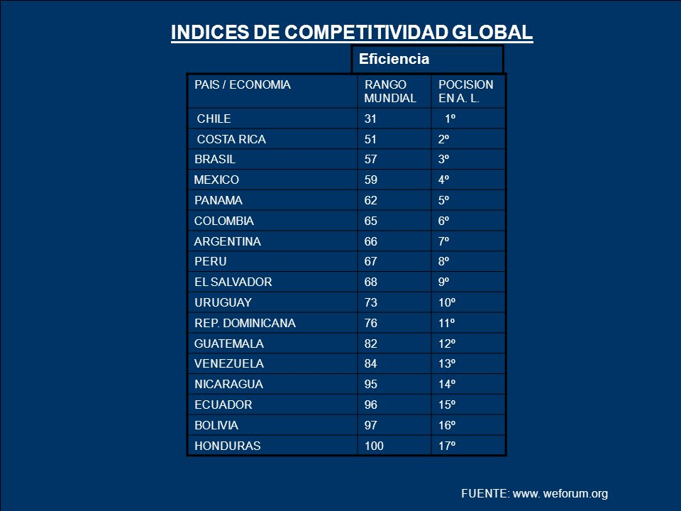 INDICES DE COMPETITIVIDAD GLOBAL