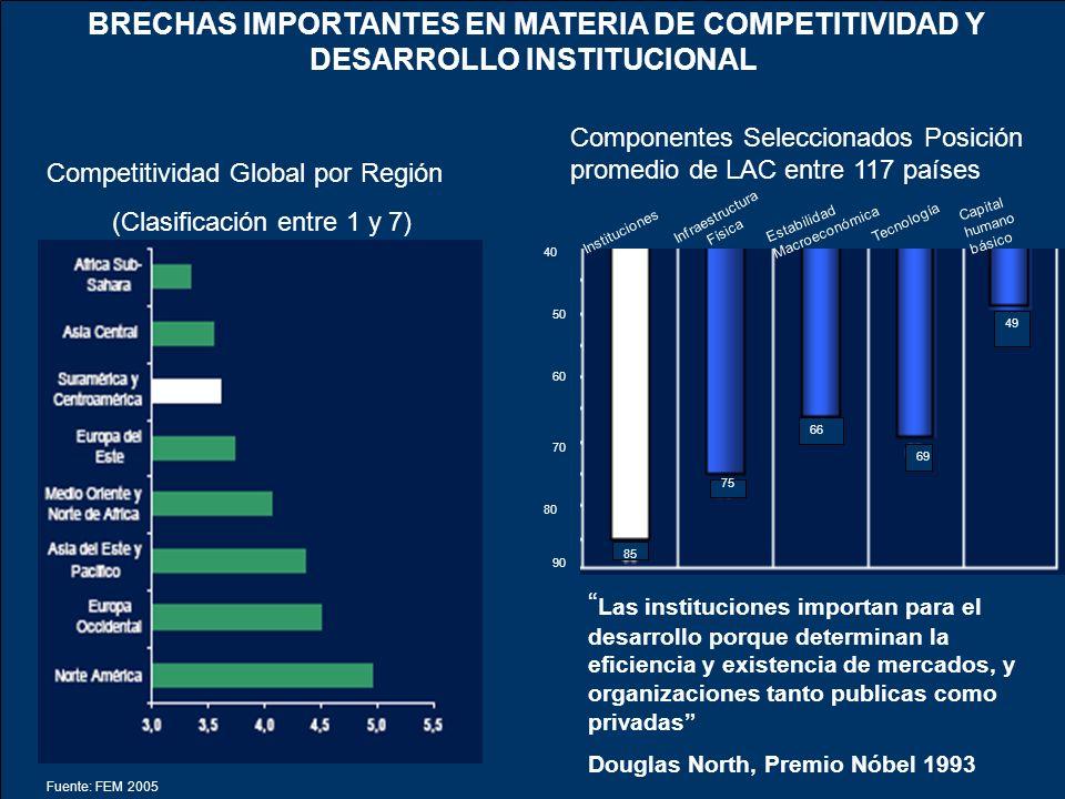 BRECHAS IMPORTANTES EN MATERIA DE COMPETITIVIDAD Y DESARROLLO INSTITUCIONAL
