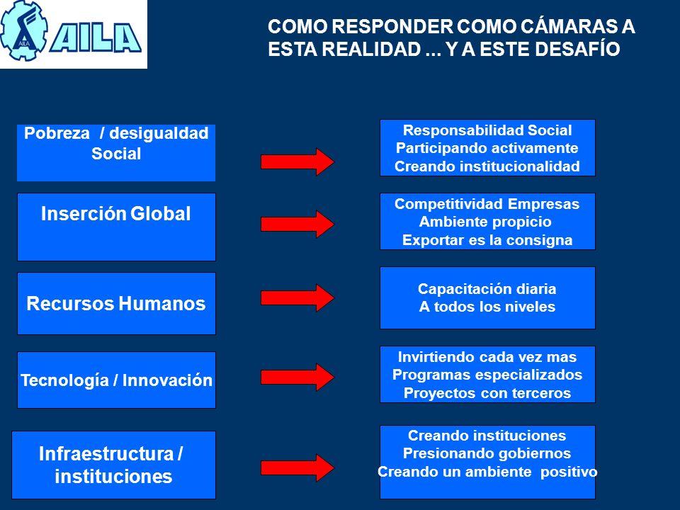 Inserción Global Recursos Humanos Infraestructura / instituciones