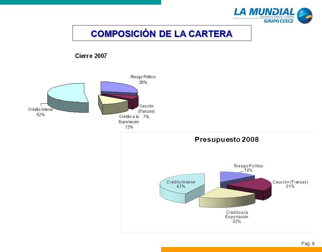 COMPOSICIÓN DE LA CARTERA