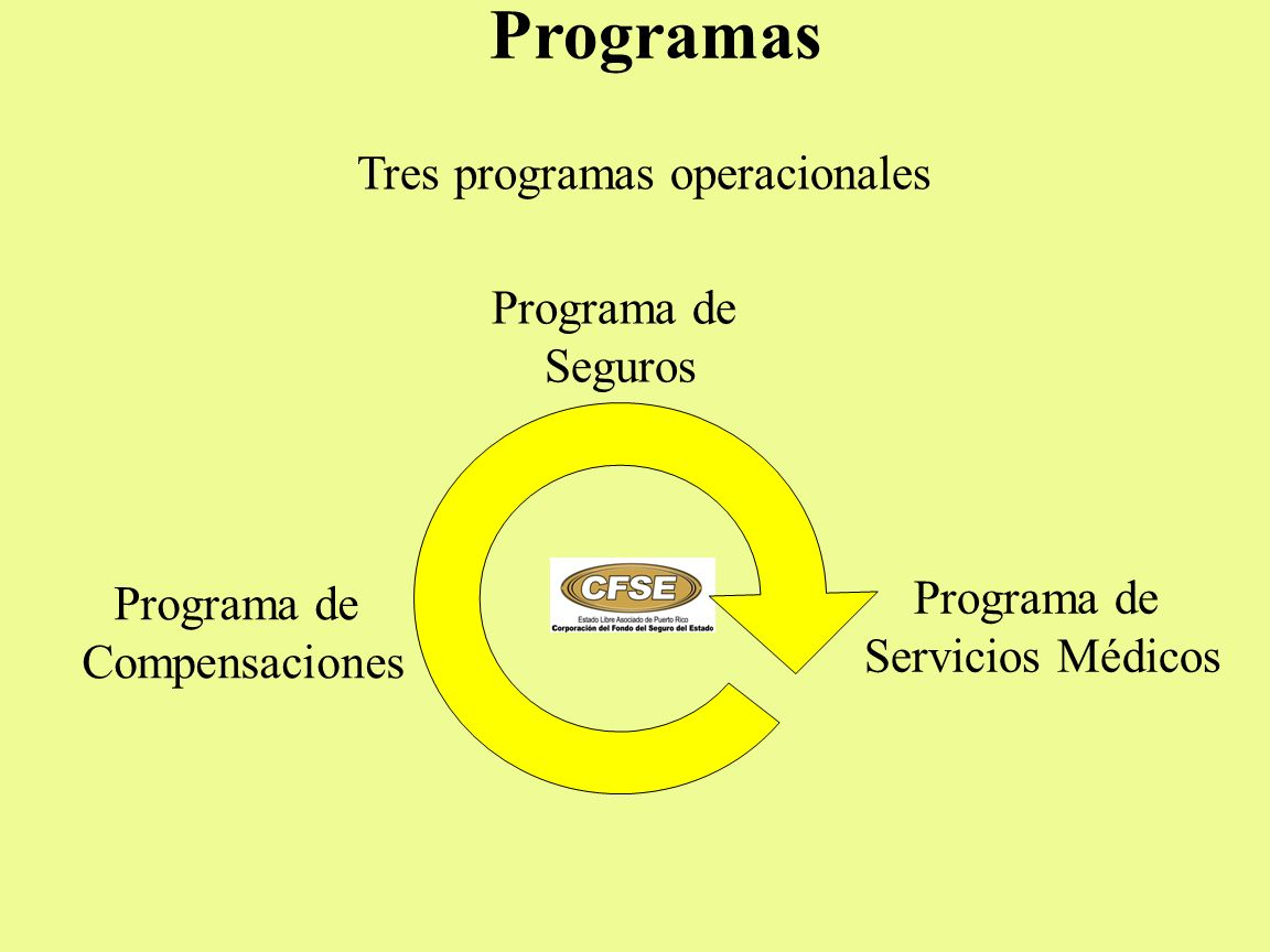 Tres programas operacionales