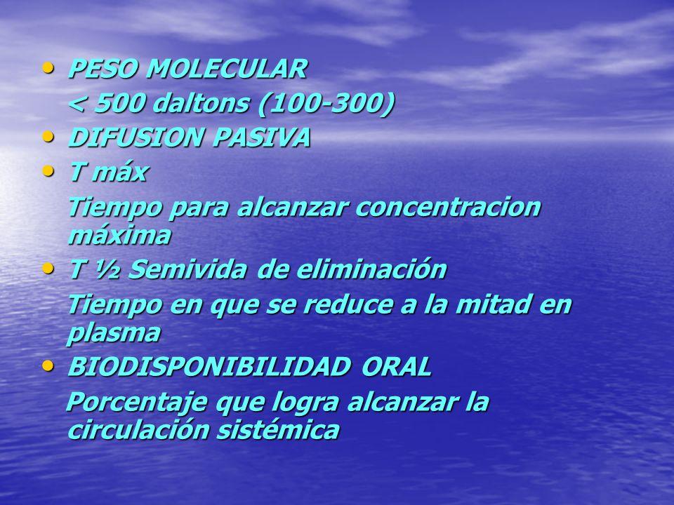 PESO MOLECULAR < 500 daltons (100-300) DIFUSION PASIVA. T máx. Tiempo para alcanzar concentracion máxima.