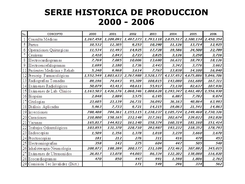 SERIE HISTORICA DE PRODUCCION