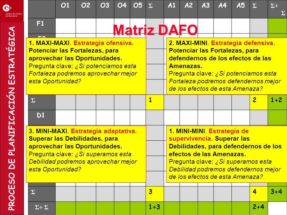Matriz DAFO 1 2 3 4 O1 O2 O3 O4 O5 Σ A1 A2 A3 A4 A5 Σ+ Σ F1 F2 F3 F4