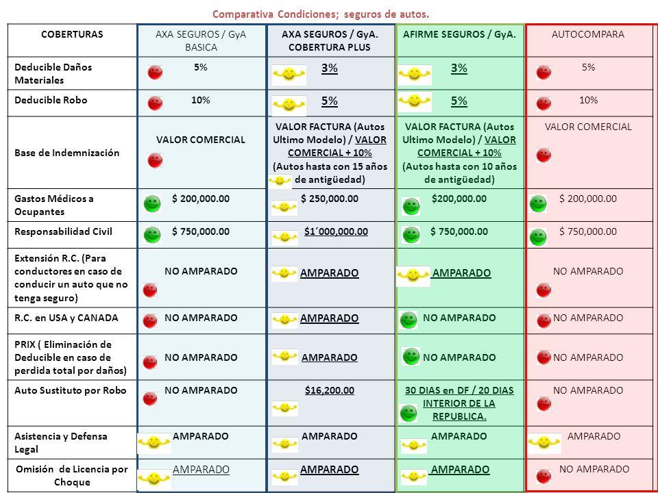 3% Comparativa Condiciones; seguros de autos. AMPARADO COBERTURAS