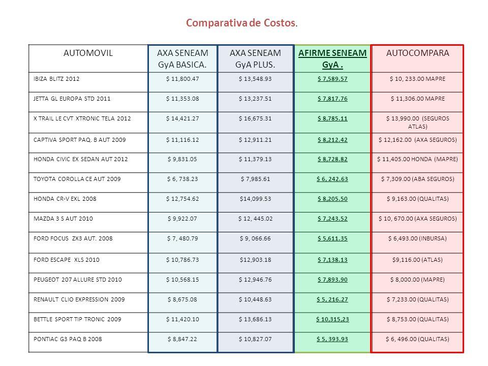 Comparativa de Costos. AUTOMOVIL AXA SENEAM GyA BASICA.