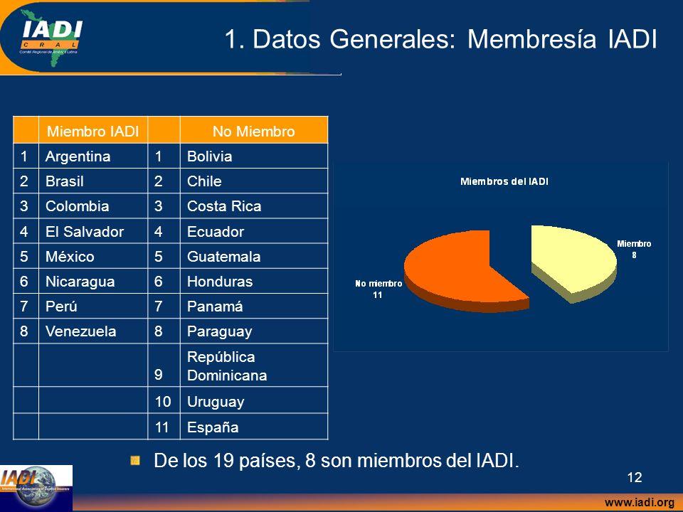 1. Datos Generales: Membresía IADI
