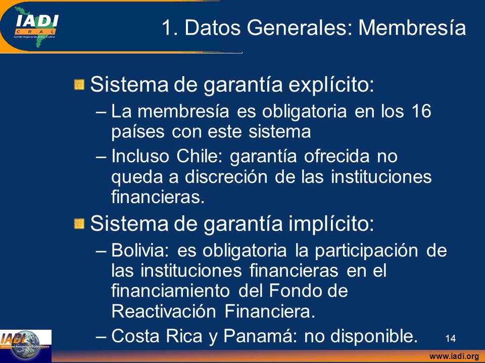 1. Datos Generales: Membresía