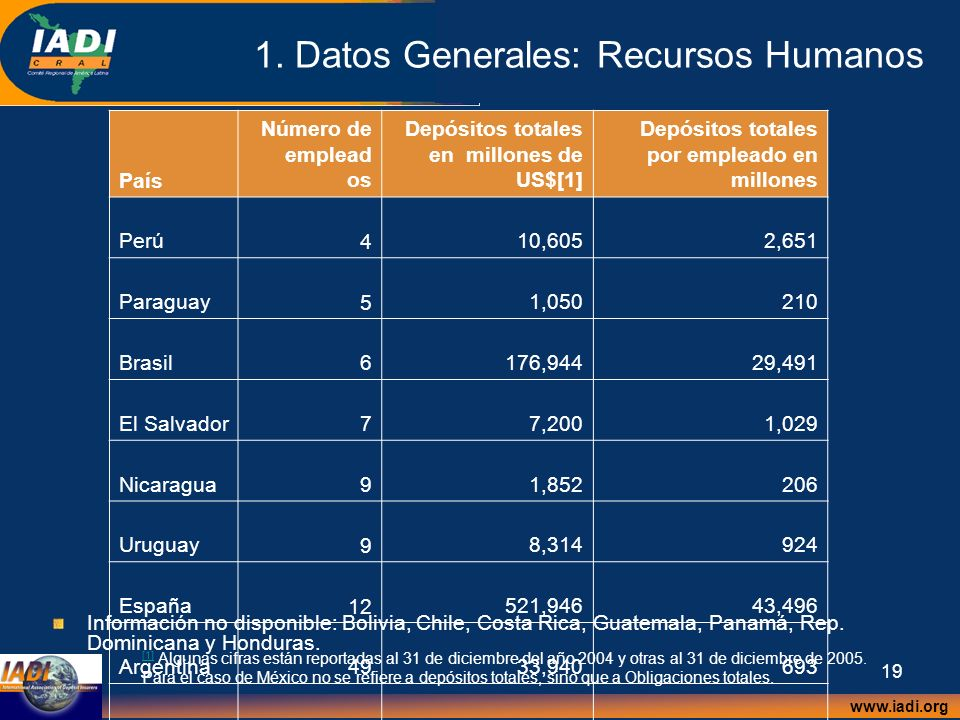 1. Datos Generales: Recursos Humanos