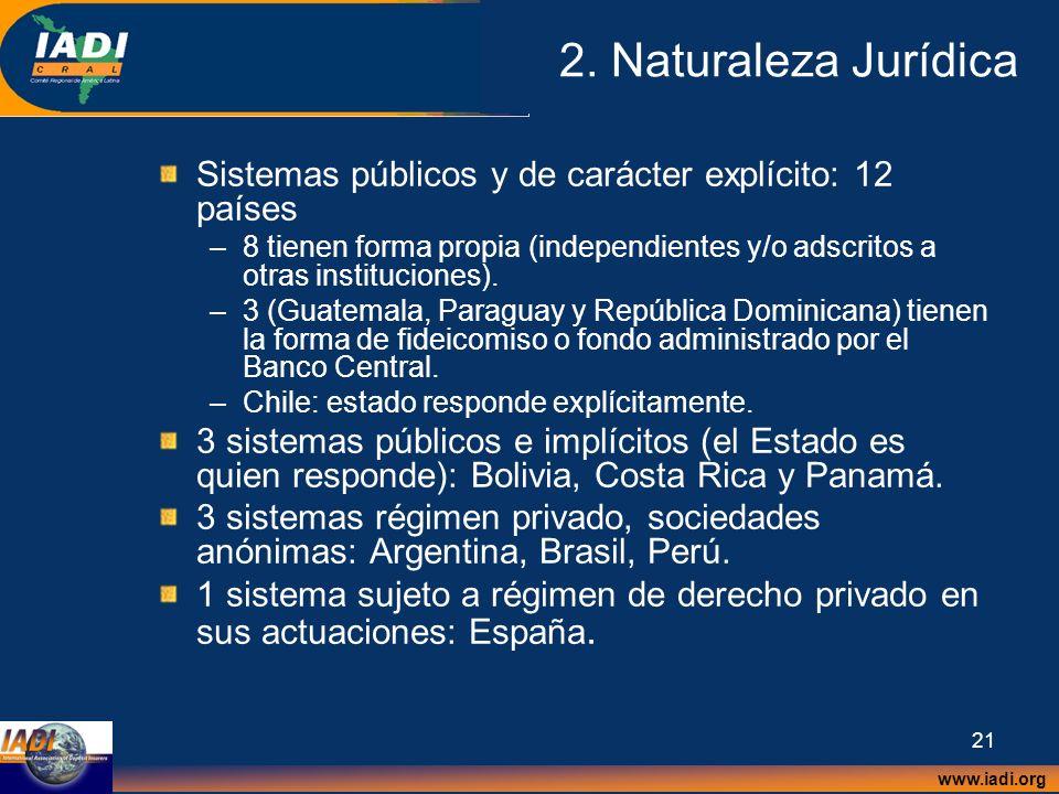 2. Naturaleza Jurídica Sistemas públicos y de carácter explícito: 12 países.