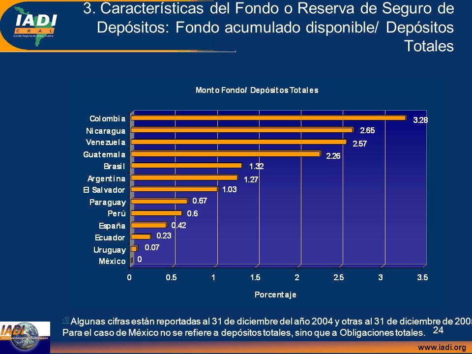 3. Características del Fondo o Reserva de Seguro de Depósitos: Fondo acumulado disponible/ Depósitos Totales