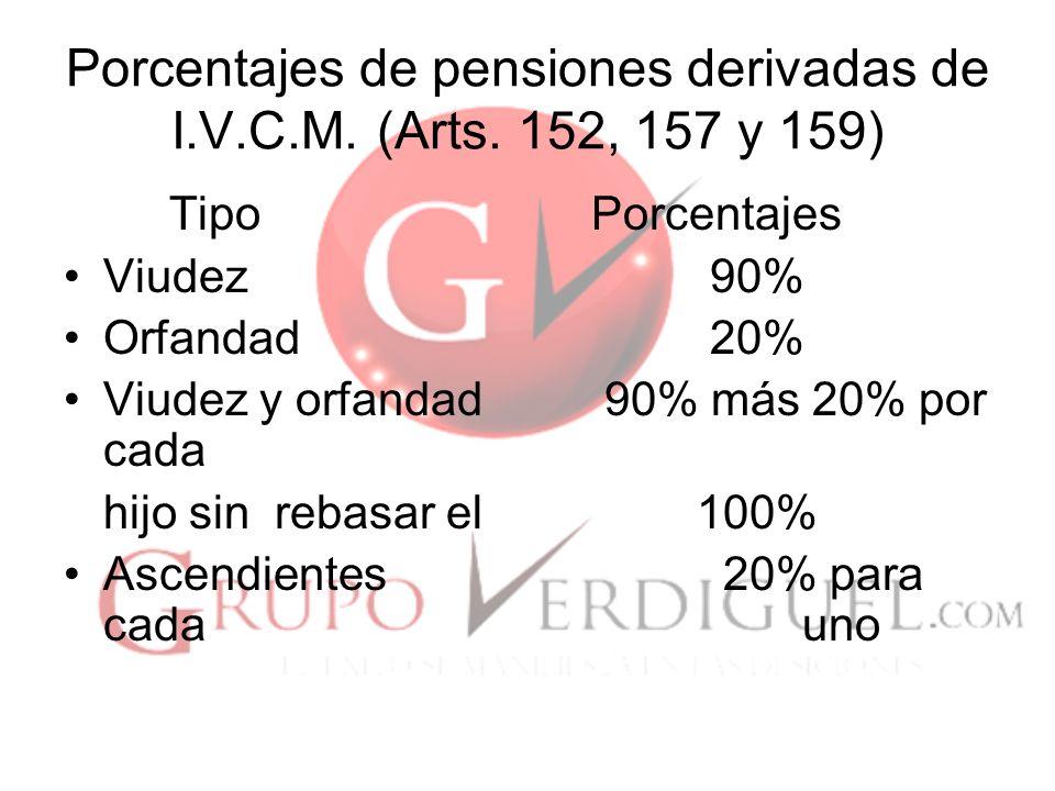 Porcentajes de pensiones derivadas de I.V.C.M. (Arts. 152, 157 y 159)
