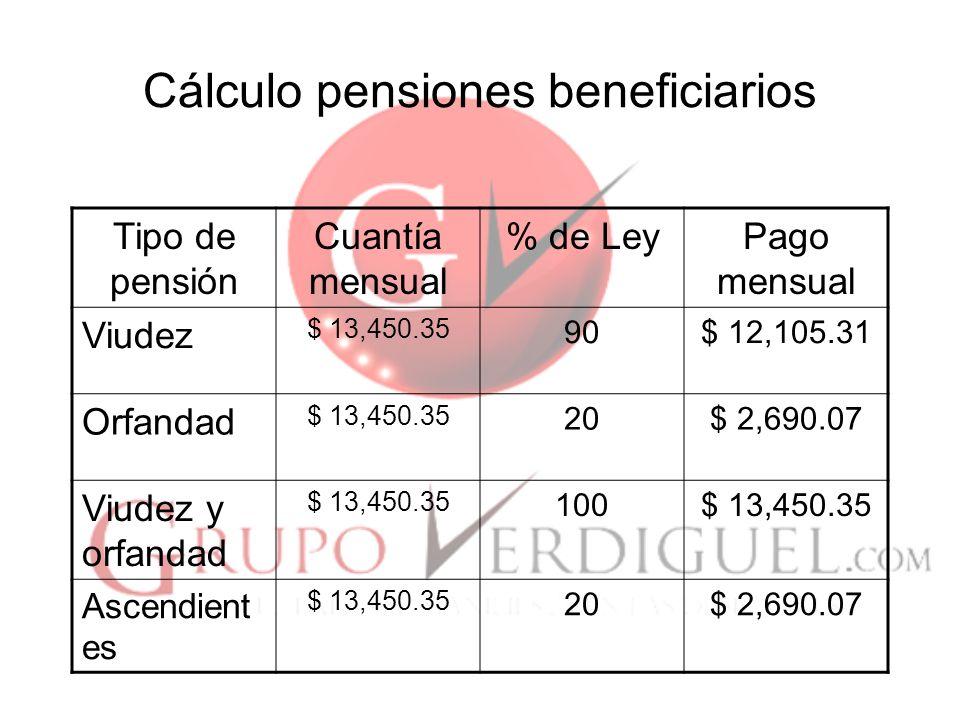 Cálculo pensiones beneficiarios