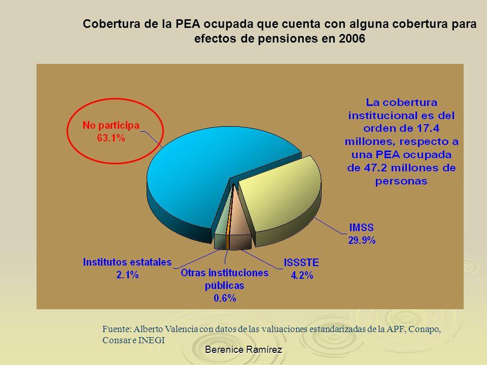 Cobertura de la PEA ocupada que cuenta con alguna cobertura para efectos de pensiones en 2006