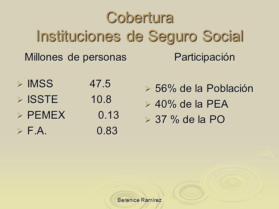 Cobertura Instituciones de Seguro Social