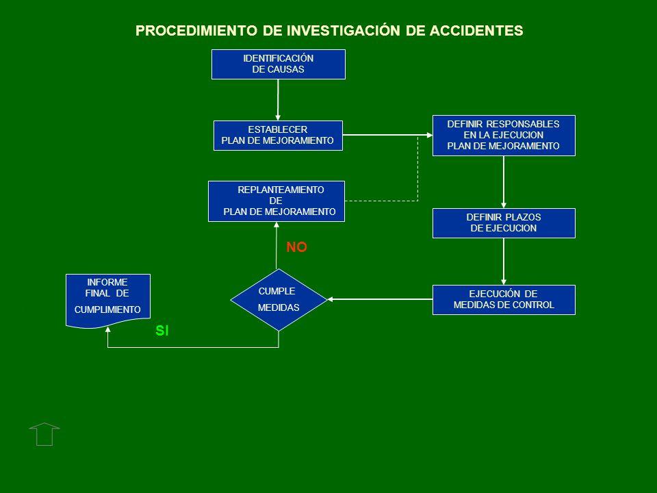 PROCEDIMIENTO DE INVESTIGACIÓN DE ACCIDENTES