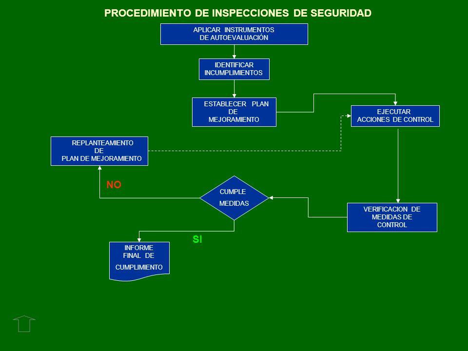 PROCEDIMIENTO DE INSPECCIONES DE SEGURIDAD